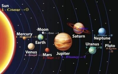 Светлината на Числата и Планетите в Астрологията