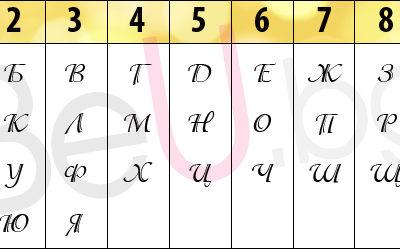 Нумерологичен спектър на трите имена