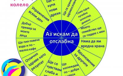 Метода на фокусиращото колело