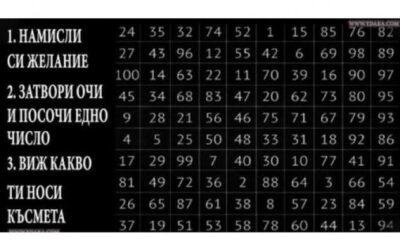 Оракул чрез числата от 1 до 100